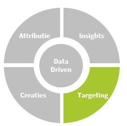 Data driven-targeting