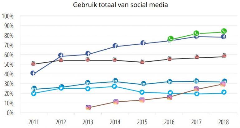 Social media in Nederland in 2018