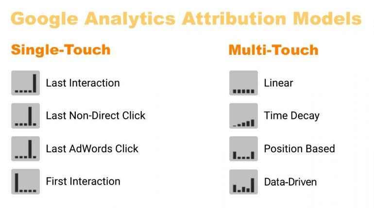 Google Analytics-attributiemodellen