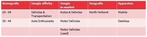 Voorbeeld data-inzichten Automotive in Google