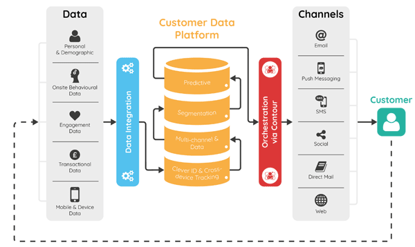 Customer data platform visualisatie