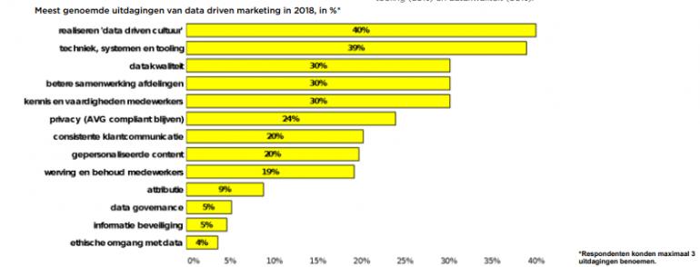 ddma uitdagingen data driven marketing