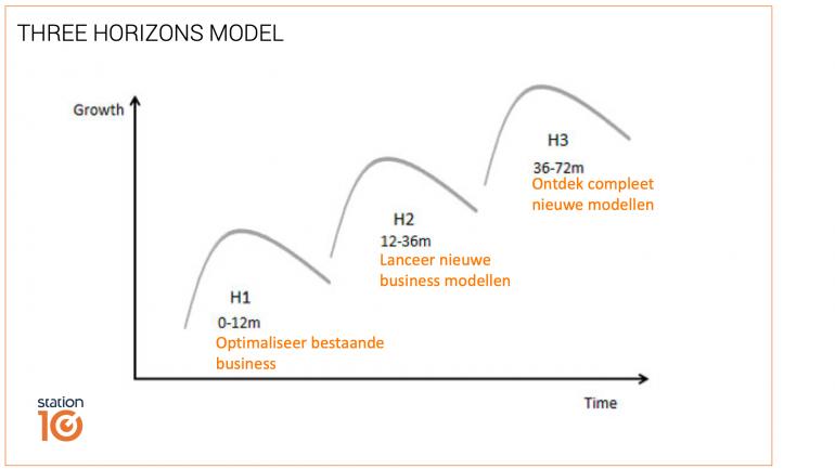 Three horizons model