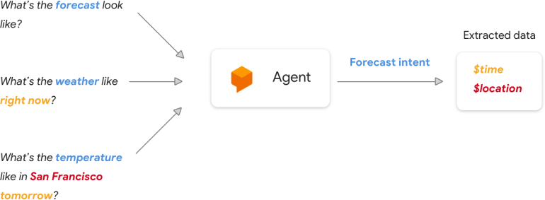 agent google actions