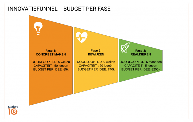 Innovatiefunnel, budget per fase