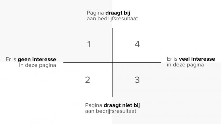 Diagram voor pagina's website navigatie