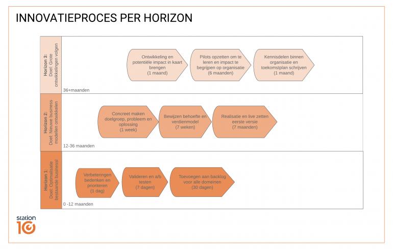 Innovatieproces per horizon