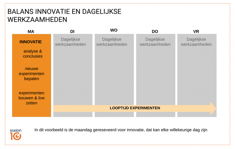 Balans innovatie en dagelijkse werkzaamheden
