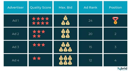 Tabel met een weergave van de kwaliteitsscore tegenover het maximale bod, de Ad Rank en positie in Google.