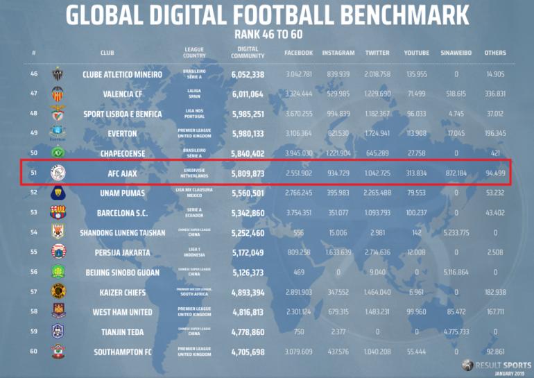 Global Digital Football Benchmark 2019 – Teams 46 to 60