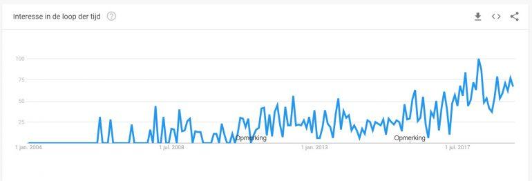 Google Trends-weergave van het zoekgedrag op de term employer branding. Het laat een stijgende lijn zien.