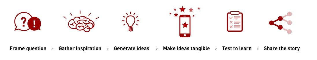 frame question - gather inspiration - generate ideas - make ideas tangible - test to learn - share