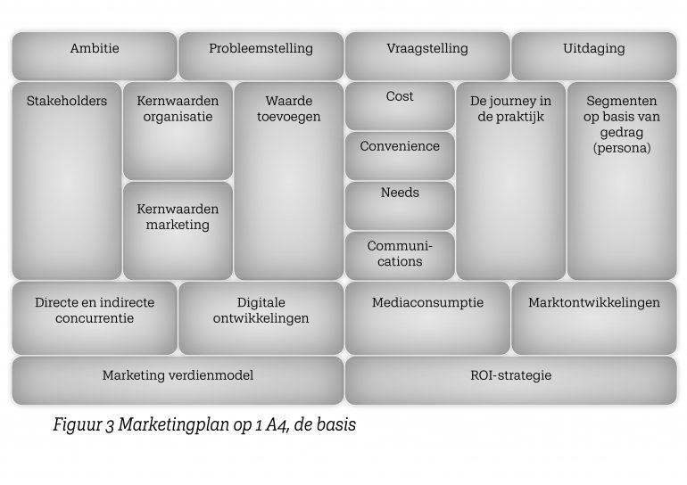 Het marketingcanvas van het boek marketingplan op 1 A4.