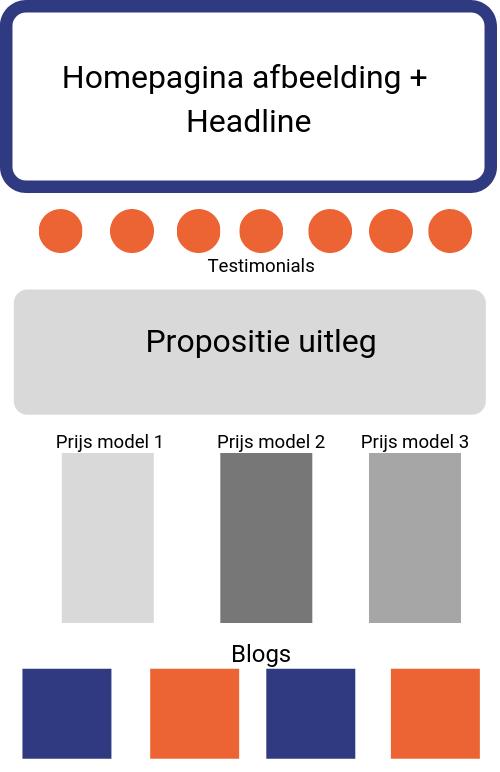 Dit is een schema dat laat zien welke onderdelen van een website je kunt personaliseren.