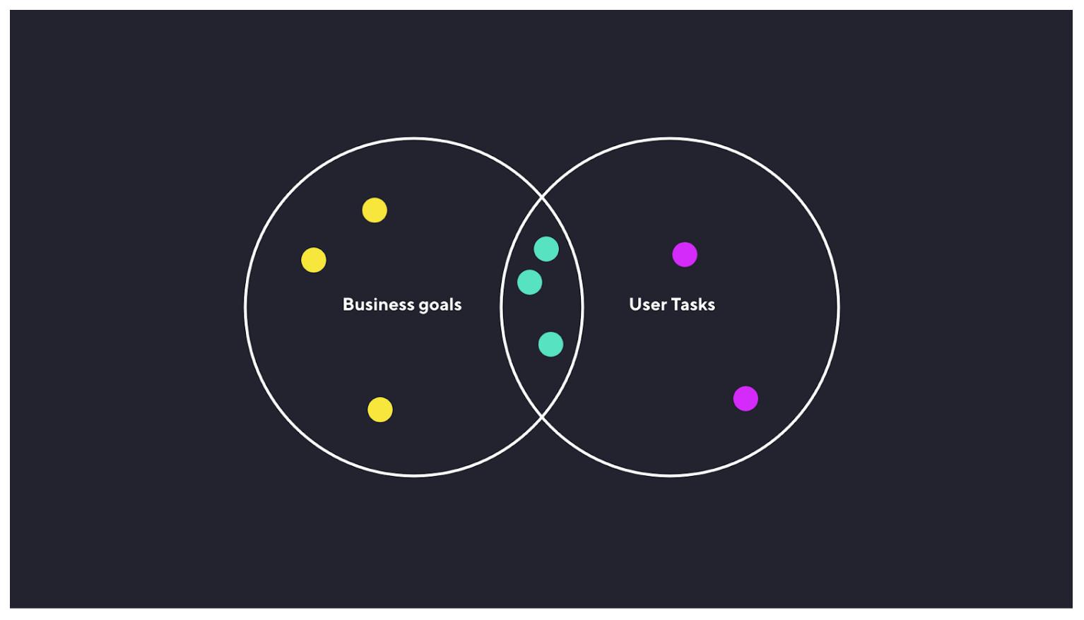 Venn diagram met business goals en gebruikerstaken die elkaar overlappen.