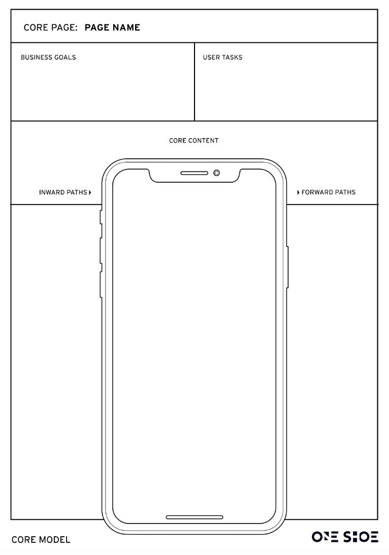 Mobiele variant van Core Model.