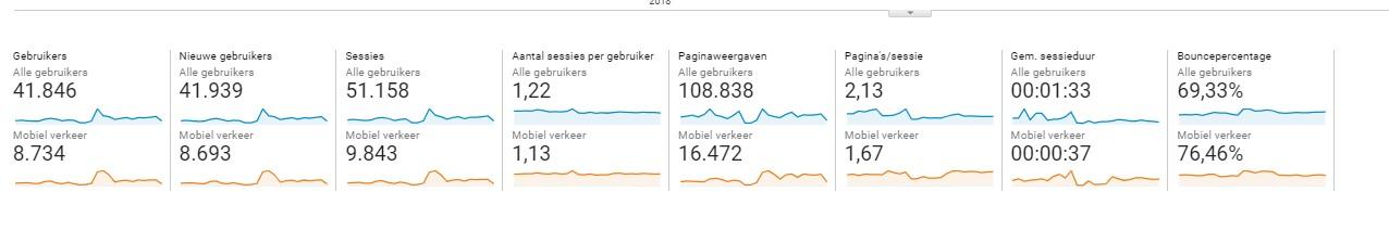 Mobiele conversiepercentage voorbeeld op Google Analytics