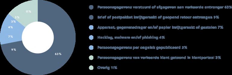 Een grafiek met type datalekken uit de Jaarrapportage meldplicht datalekken 2018, AVG.