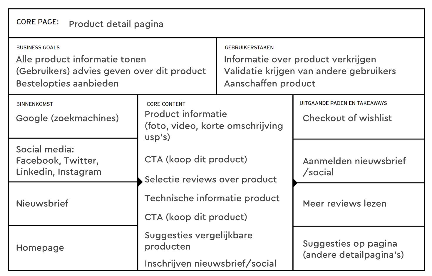 Een ingevuld voorbeeld van het Core Model.