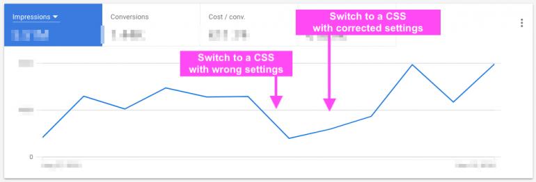 Voorbeeld van biedingen via tROAS en tCPA die in de war raken door de overstap naar een CSS partner.