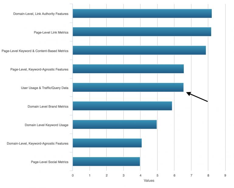 Moz survey user behavior