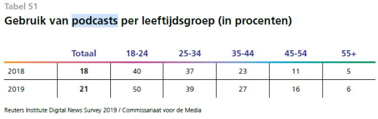 Tabel uit Reuters-rapport met statistieken van personen die naar podcasts luisteren.