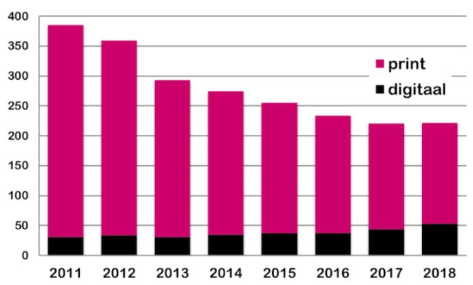 Tabel uit Reuters-rapport met de advertentie-inkomsten van Nederlandse nieuwsmedia.