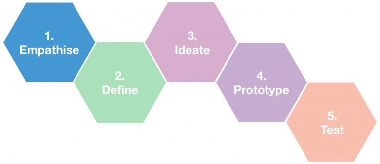 Design Thinking-fases