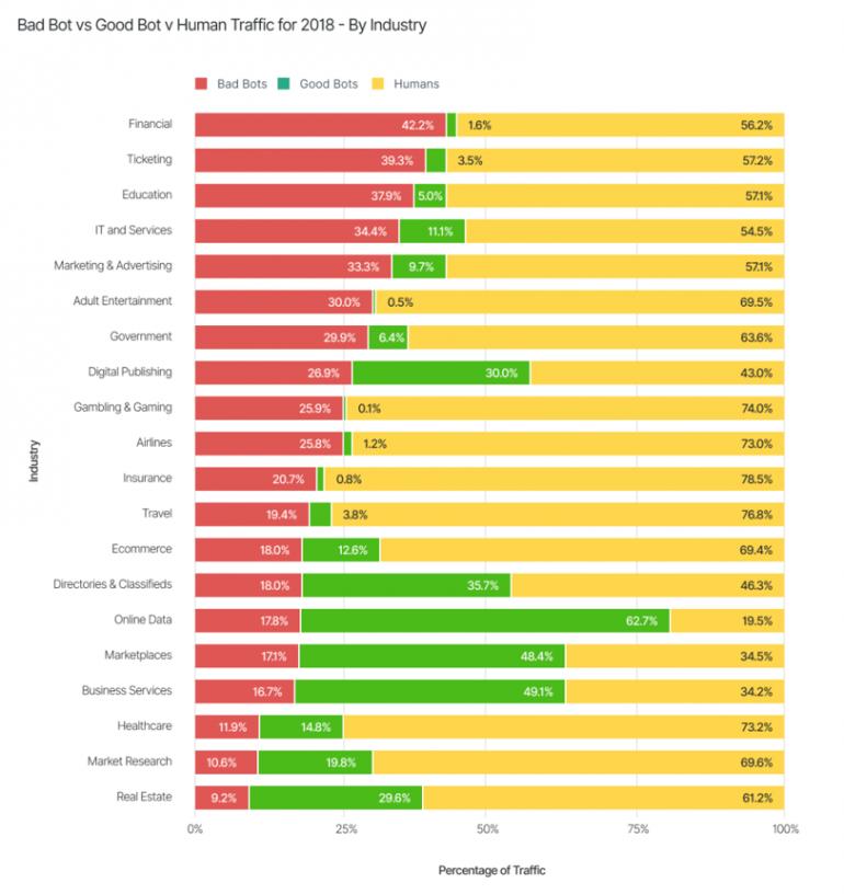 Non-human traffic: Good bots versus Bad bots per branche