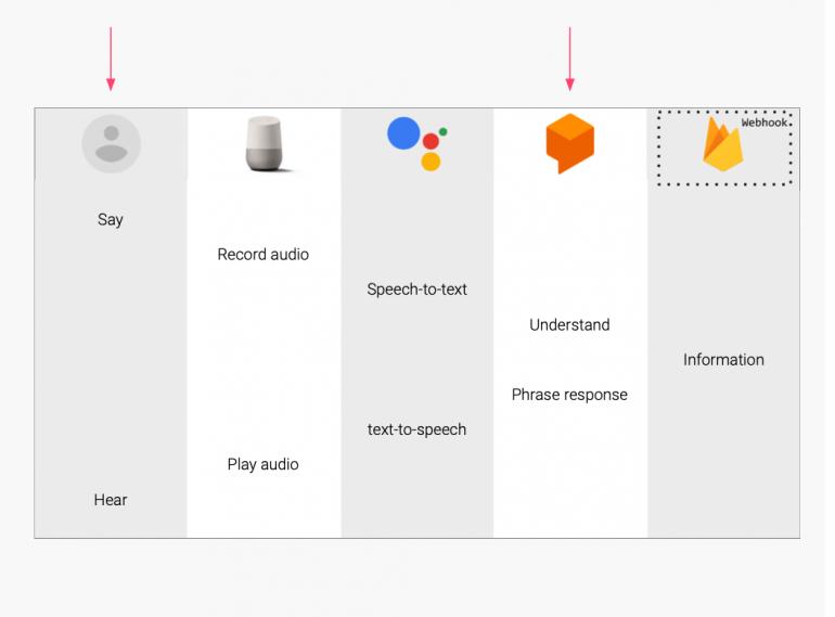Het voice bot computing proces in 5 stappen.