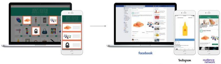 Deze afbeelding laat zien hoe dynamische remarketing op Facebook werkt.