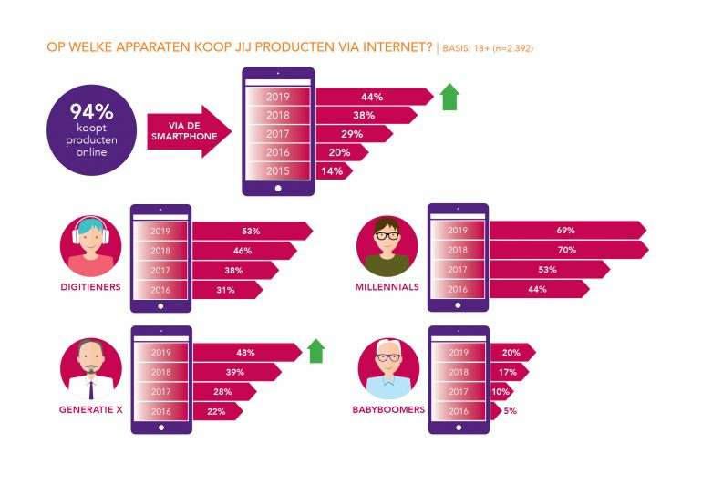 Afbeelding die laat zien wat het percentage is per doelgroep dat via smartphone producten koopt.