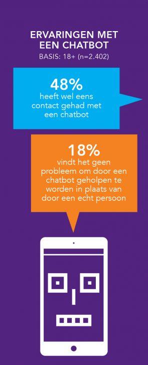 De ervaringen met een chatbot.