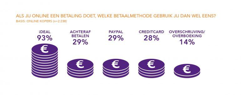 Welke betaalmethodes gebruikt worden voor online betalingen.