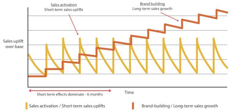 De Zigzag-chart over influencers van Binet en Field.