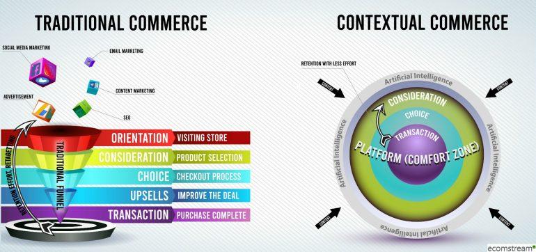 Contextual commerce