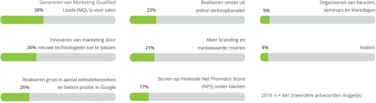 Genereren van MQL's belangrijkste KPI voor B2B-marketeers.