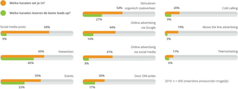 Welke kanalen zetten B2B-marketeers in.