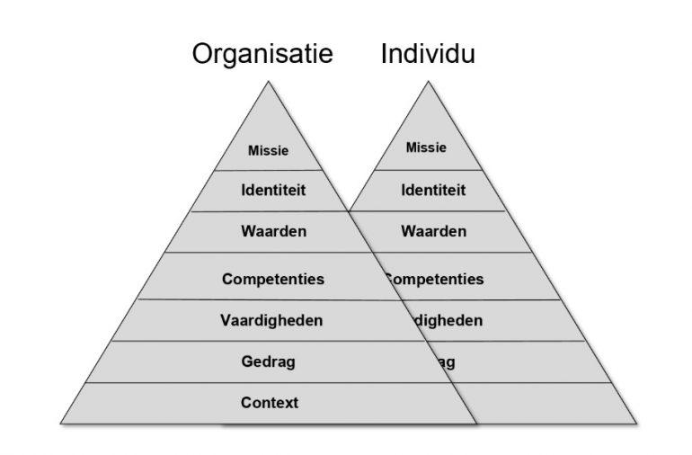 Afbeelding van een piramide met de zeven niveaus van klantgerichtheid.