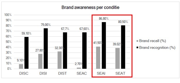 Brand awareness per conditie.