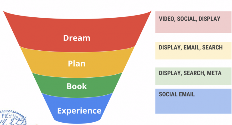 Dream-Plan-Book-Experience model.
