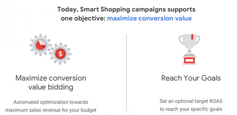Maximize conversion value strategie