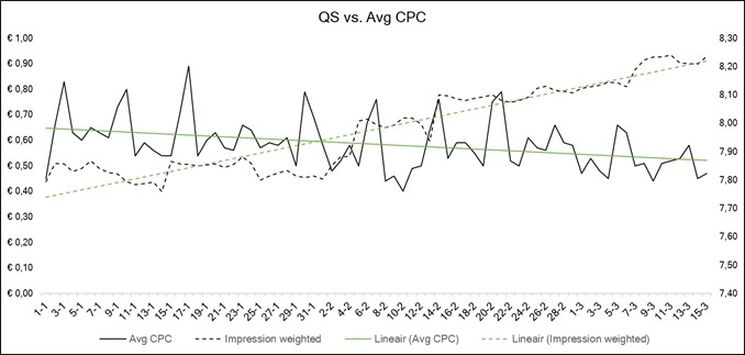 Optimaliseren landingspagina's: QS vs. Avg CPC.
