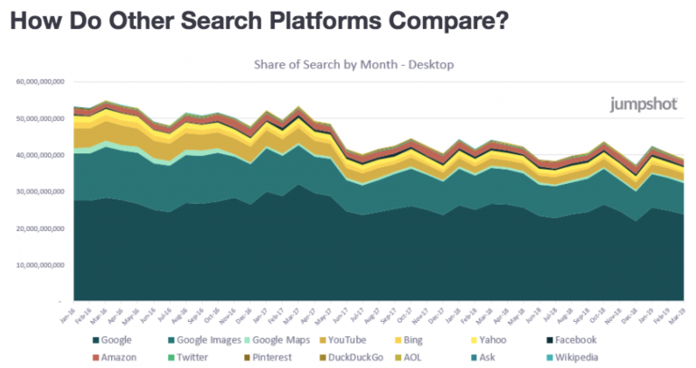 SEO trends search platforms