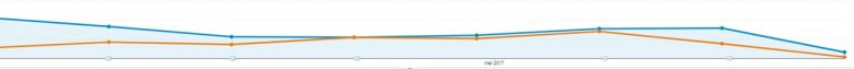 Aantal impressies van de branded campagne voor Google.