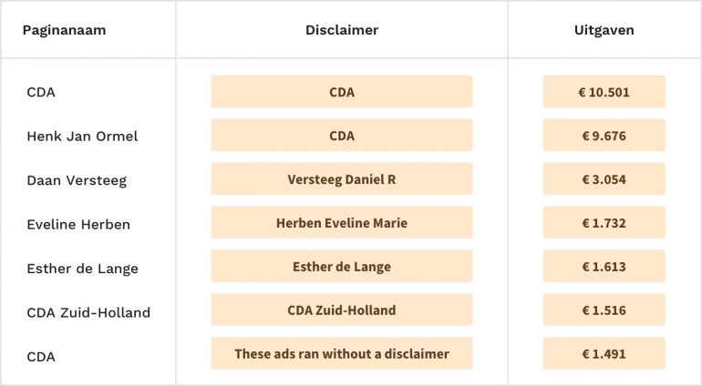 Uitgaven van Facebook-advertenties van CDA.