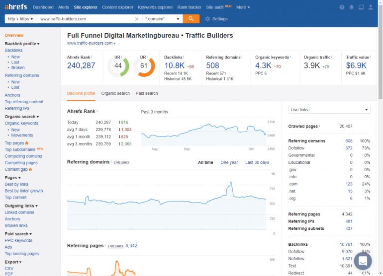 Screenshot dashboard ahrefs