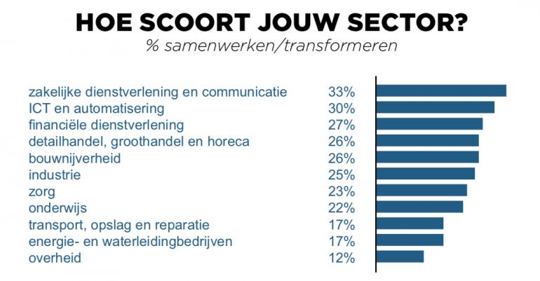 Screenshot van een van de grafieken uit het onderzoek over klantgericht werken.