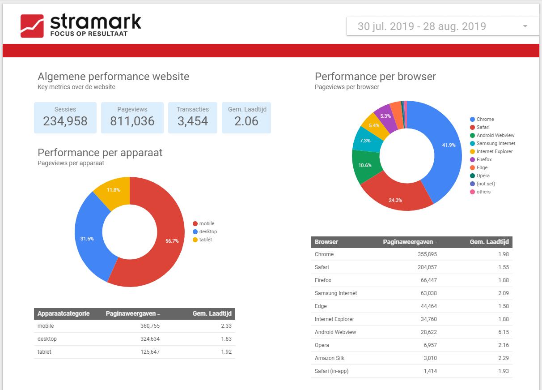 Google Data Studio: dashboard over de algemene snelheid van je website.