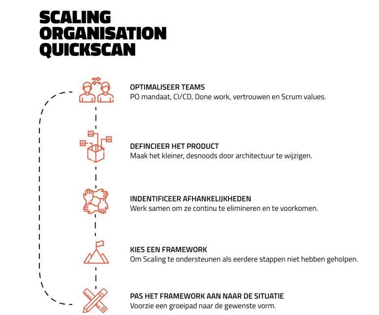Scaling quickscan